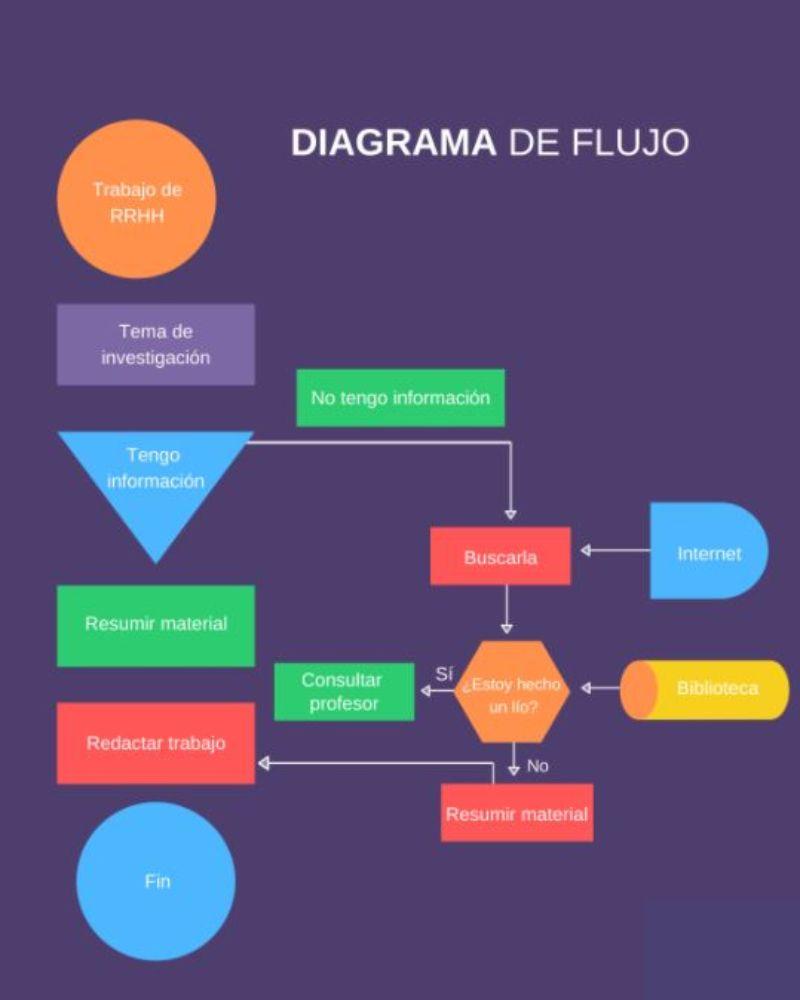 como hacer o crear un diagrama de flujo